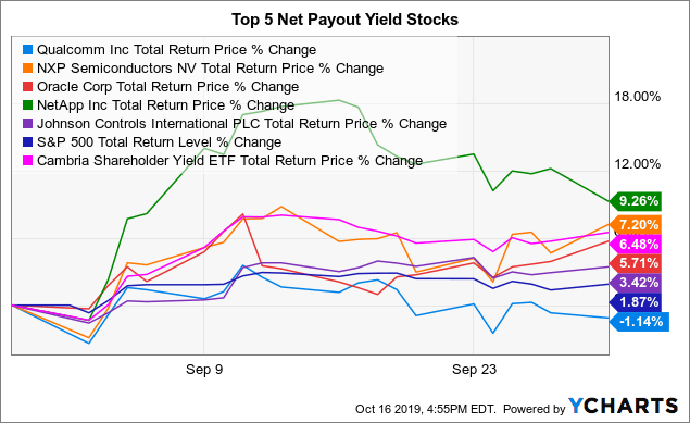 Top Net Payout Yields - October 2019