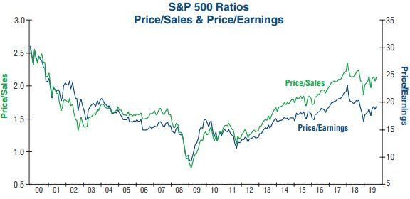 3 Ways To Look At Valuations