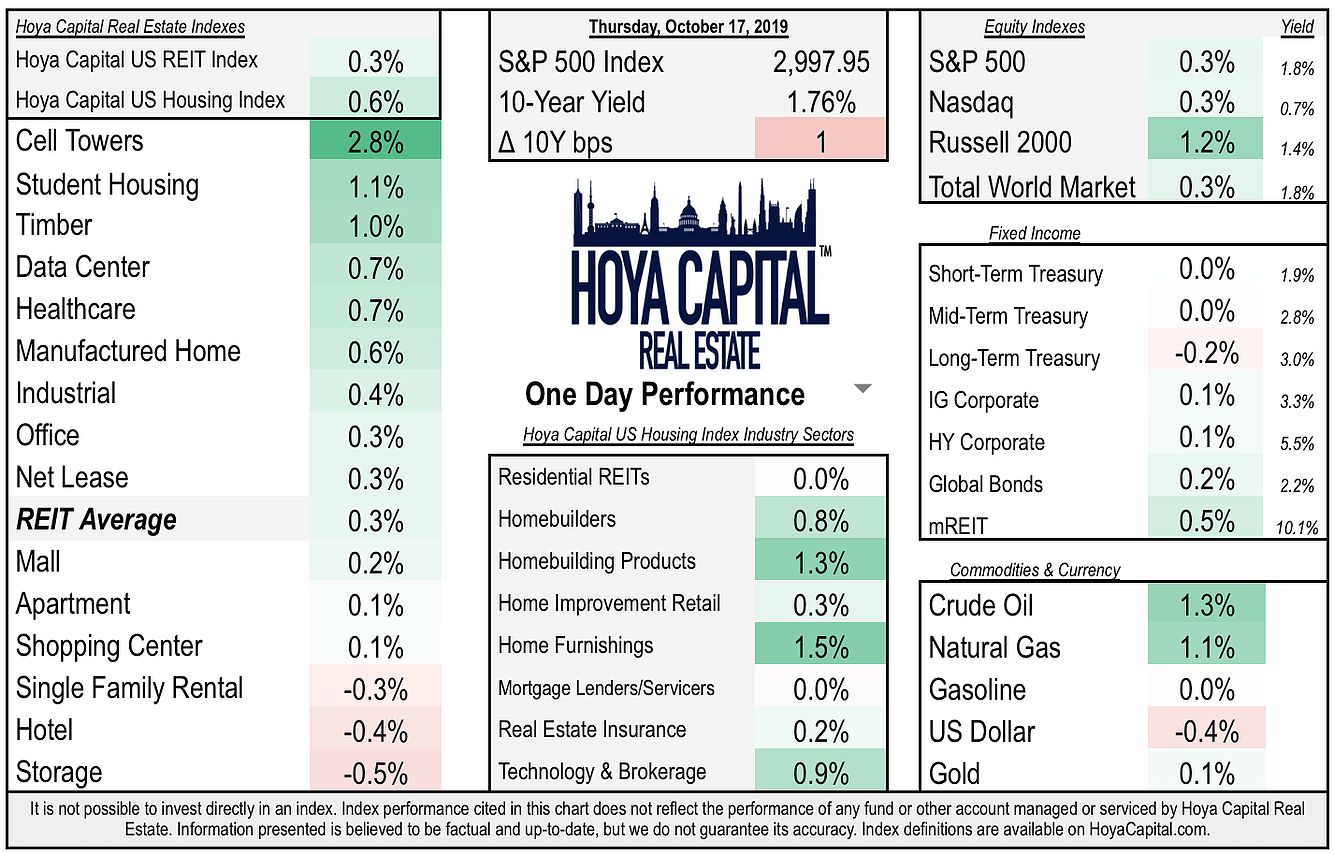 Daily Recap: REITs Gain | Solid Starts | Strong Earnings