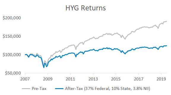 When High Yield Isn't High: After-Tax ETF Returns