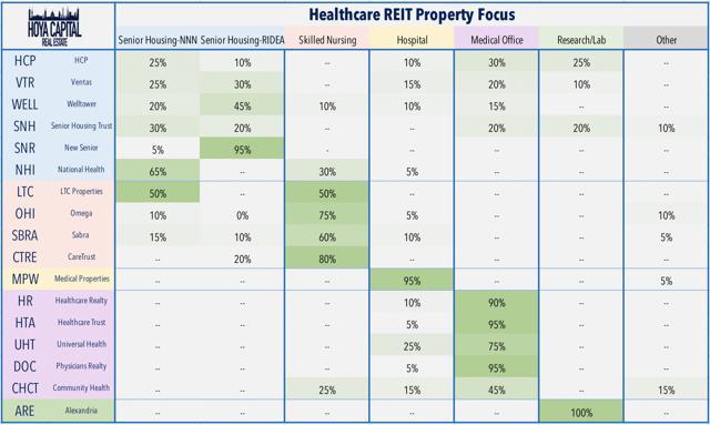 healthcare REIT property focus