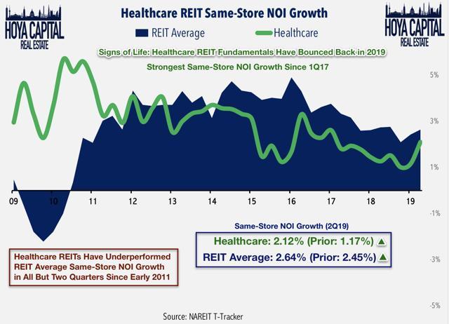 REITs healthcare