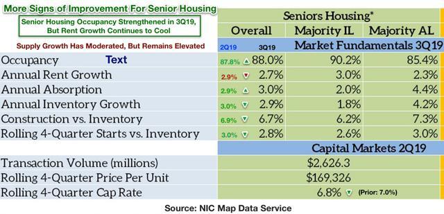 senior housing REITs