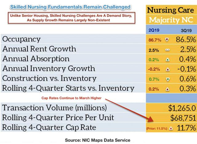 skilled nursing REIT