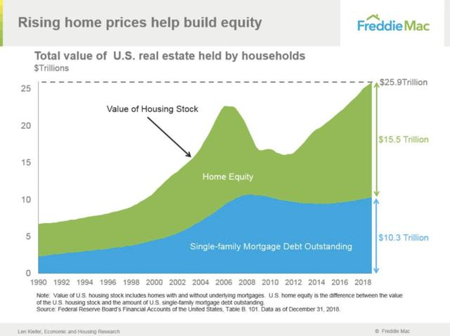 equity home prices