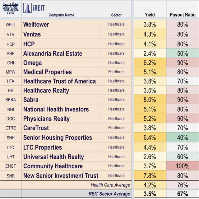 dividend yield of healthcare reits