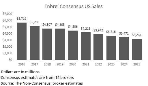 With Amgen's Enbrel Overhang Cleared, Investors Focus On AMG510, Omecamtiv, And Tezepelumab