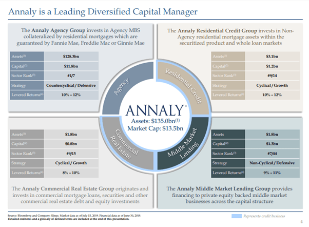 Annaly Capital Is Looking Too Good To Be True