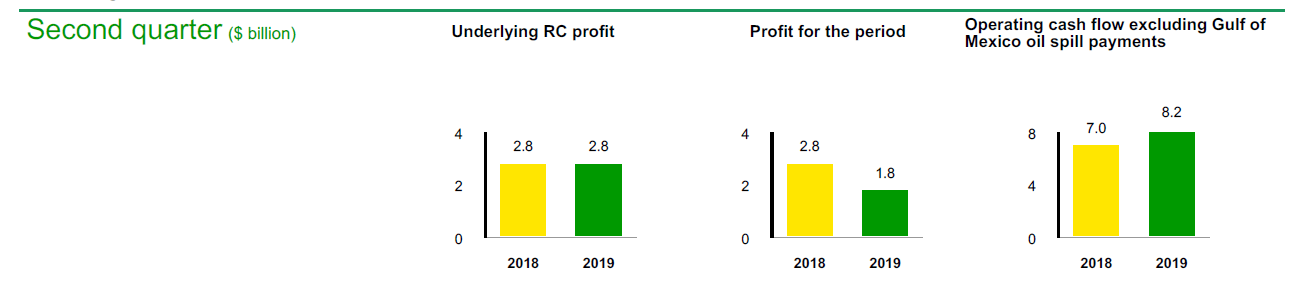 One Strategic Move That Will Support BP In The Long Term