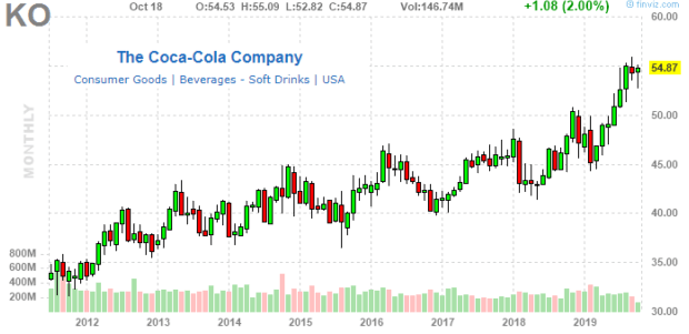 Coca-Cola: Solid Growth, But We Are Bearish On Valuation
