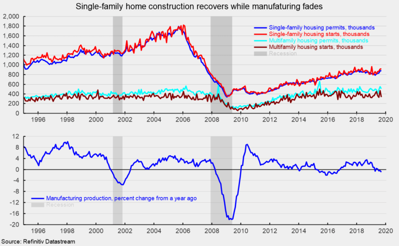 Manufacturing Slides Further While Housing Stabilizes