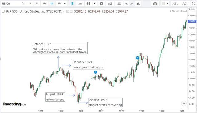 Watergate, Trump, Stocks, Bonds, And Gold