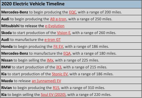 [图]2020年各大车厂电动汽车推出时间表