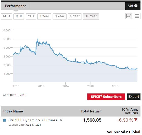 XVZ: Stay Short Volatility