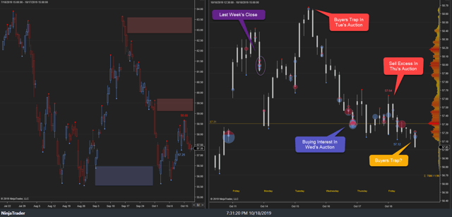 XLE Weekly 18Oct19