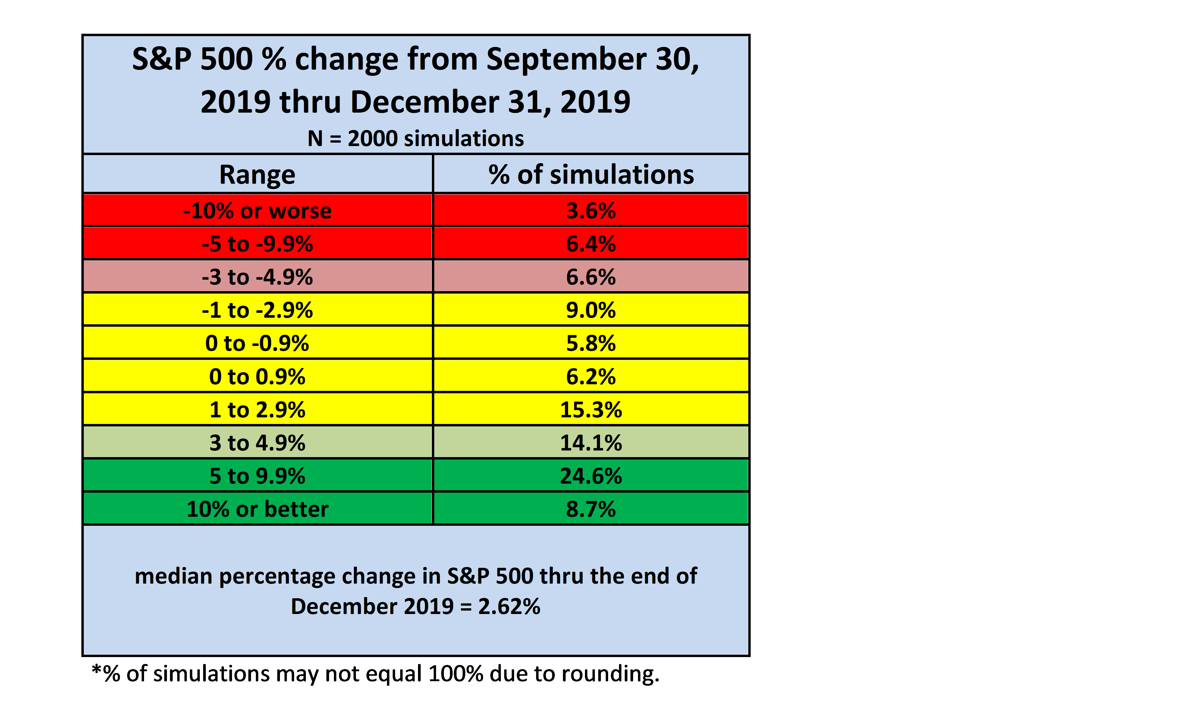 Yearly S&P 500 Outlook: The Remaining 3 Months Of 2019