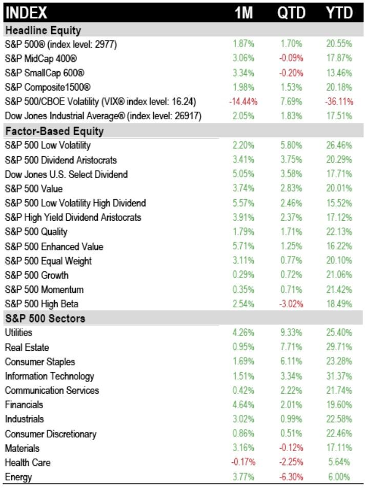 5%+ Dividend Yield Portfolio: Defensive Positioning Paying Off (Sep 2019 Review)