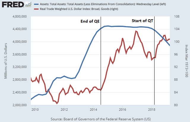 Dollar vs QE and QT