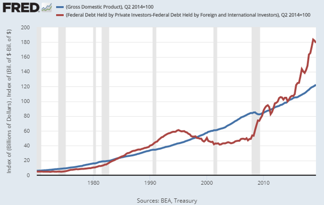 Domestic Debt to GDP