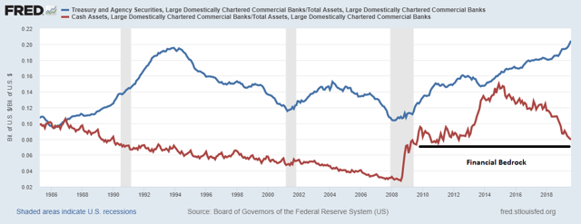 Bank Liquidity Bedrock