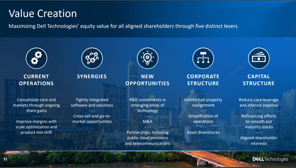 Dell: Clear Path To Value Creation
