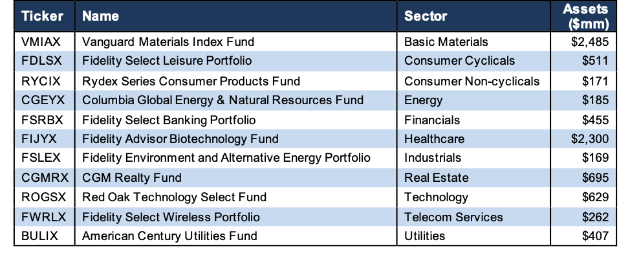 Best Fidelity Mutual Funds For 2020.How To Find The Best Sector Mutual Funds Q3 2019 Seeking