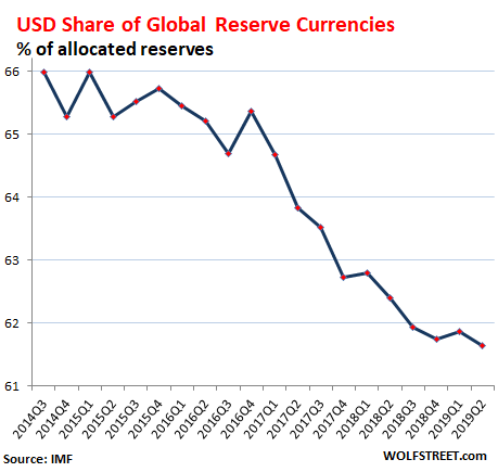 U.S. Dollar Status As Global Reserve Currency Slides