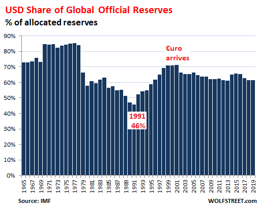 Dollar World Reserve Currency