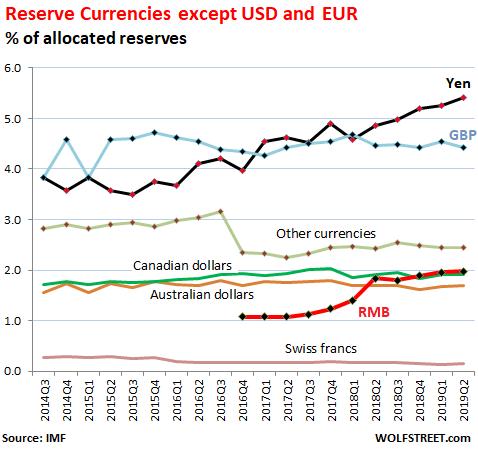 Global Reserve Currency Slides