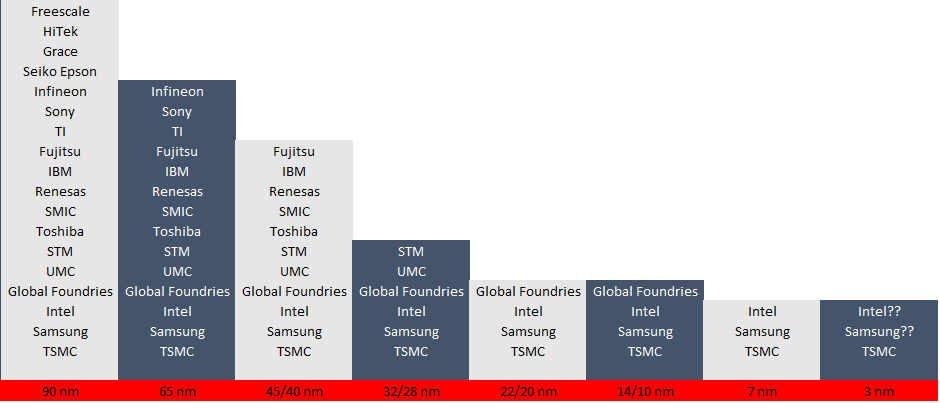 Intel And Taiwan Semiconductor: A Tale Of Two Cities Revisited