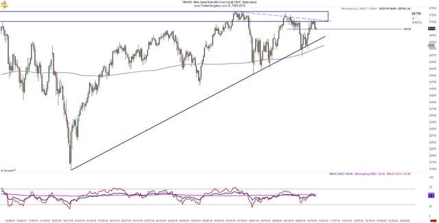 DJIA trading analysis
