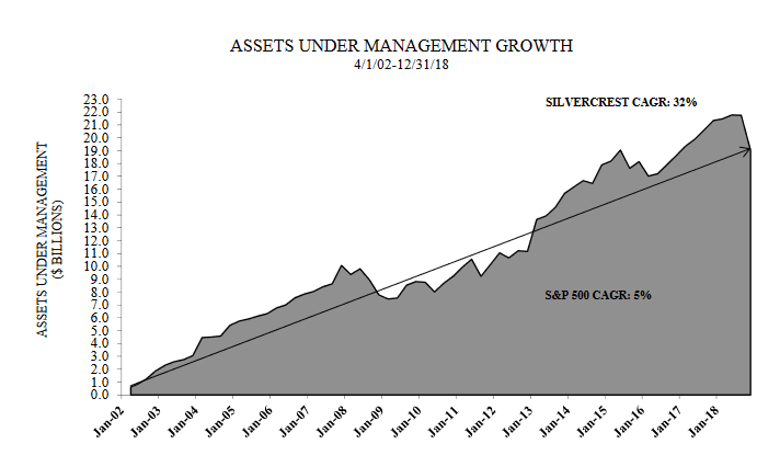 Checking In On Silvercrest Asset Management