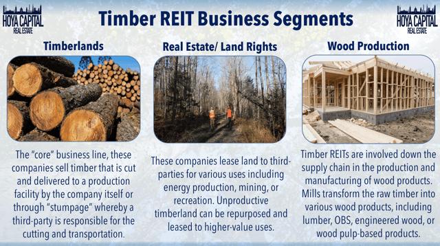 segmentos de negocio de madera reit