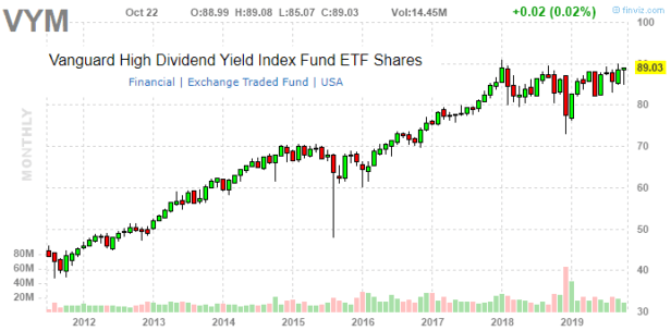 Vanguard High Dividend Yield ETF: 3.1% Yield With Quality Large-Cap Diversification