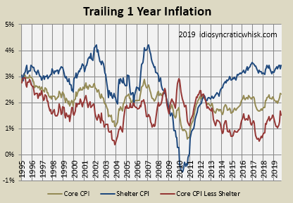 September 2019 CPI Inflation And Yield Curve Updates