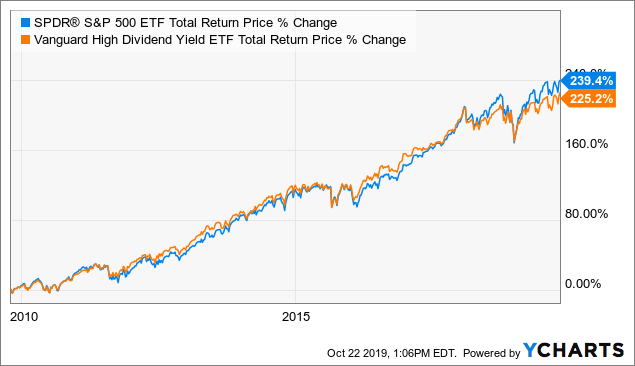 Best Dividend Etf 2020.Vanguard High Dividend Yield Etf 3 1 Yield With Quality