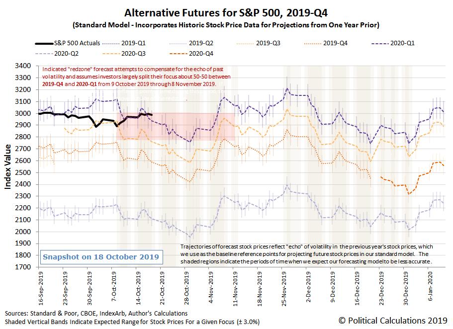 S&P 500 Carries No Momentum Forward