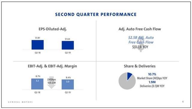 General Motors: 4%+ Dividend Looks Great Today, But A Cut Is Likely In A Recession