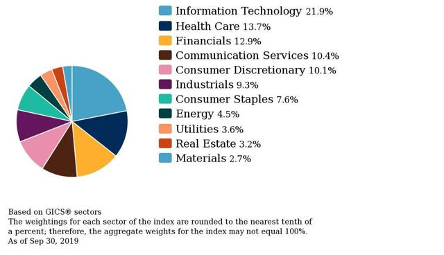 SPY Asset Allocation by Sector