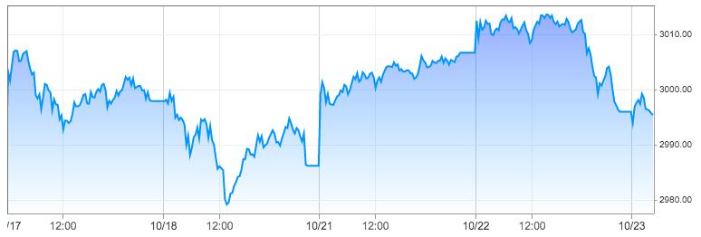 Market Volatility Bulletin: SPX Treads Water Near All-Time Highs