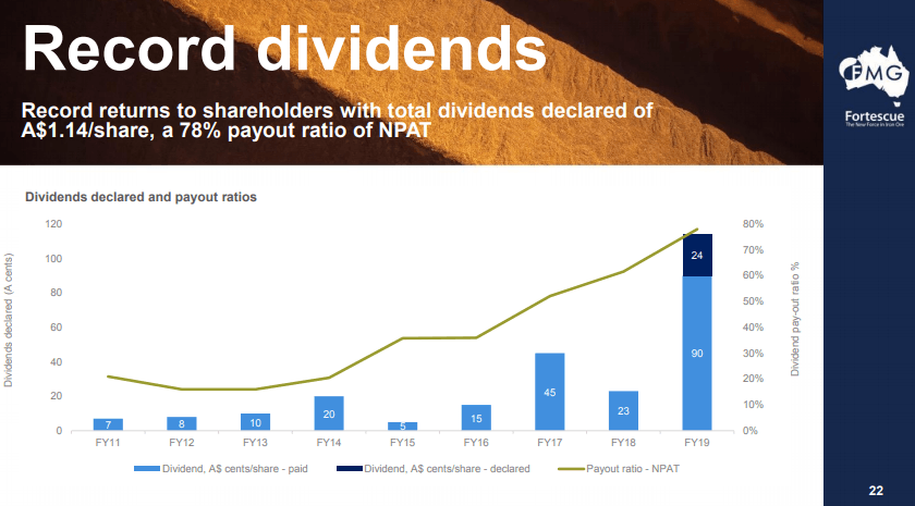 An Update On Fortescue - A 12% Dividend Yield Plus 2% Buyback Yield For A Total Yield Of 14%