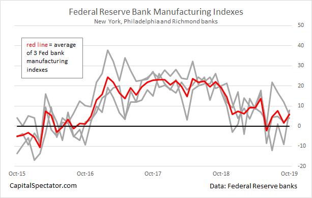 Slowdown In U.S. Manufacturing Is Stabilizing