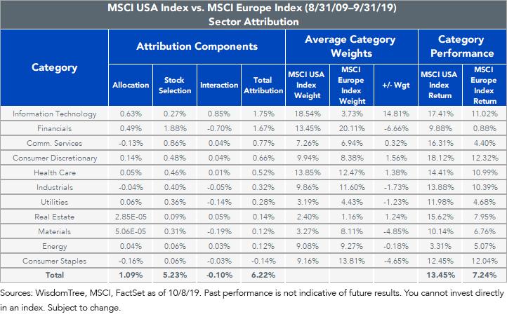 Breakdown delle performance USA vs Europa nel decennio dal 2009 al 2019