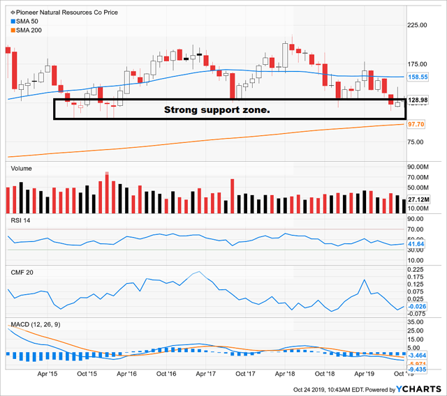 Pioneer Natural Resources technical chart