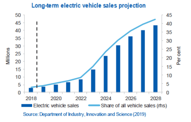 EV Company News For The Month Of June 2020