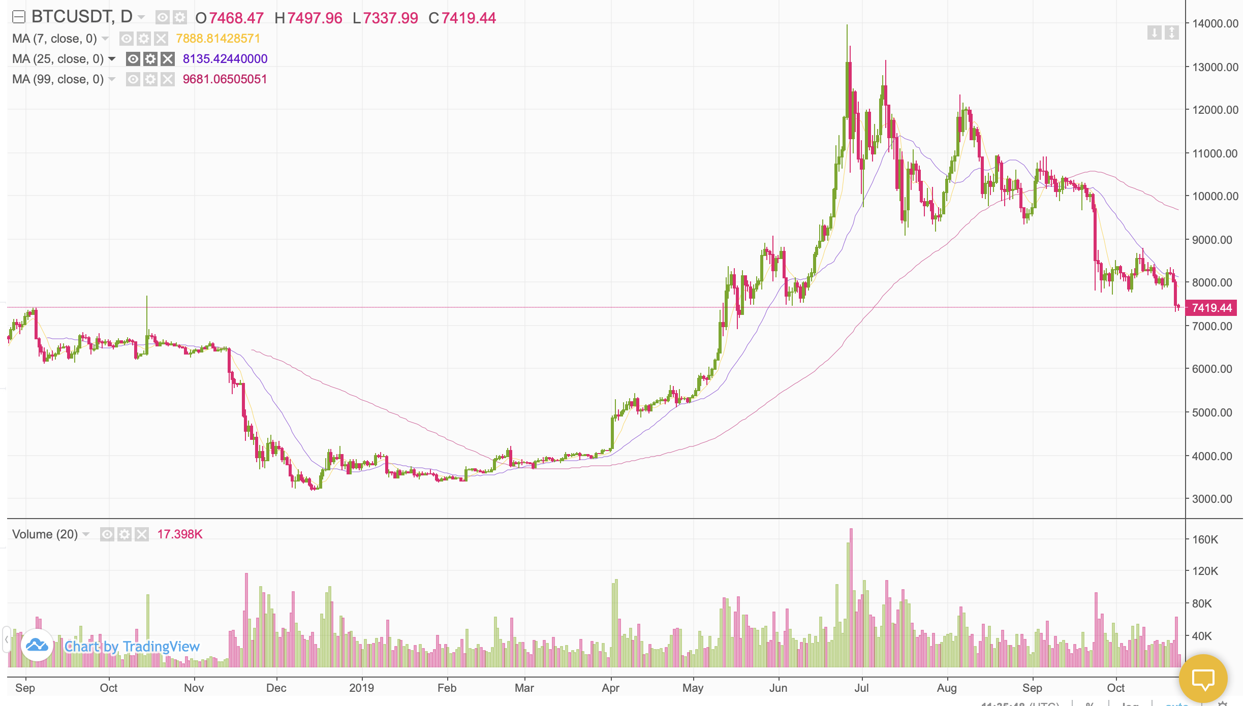 https www.marketwatch.com investing cryptocurrency btcusd