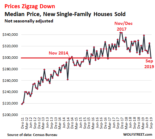 Despite Ultra-Low Mortgage Rates, New House Prices Drop To Multi-Year Low