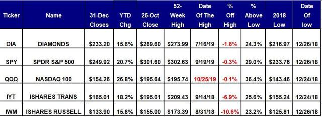 Scorecard For The Five Equity ETFs