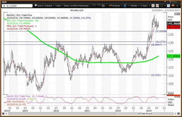 Weekly Chart For Gold ETF