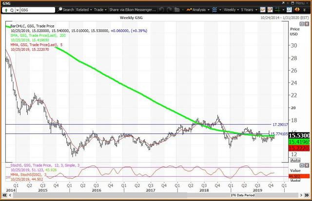 Weekly Chart For Commodities ETF